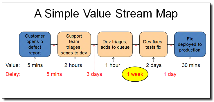 Value-stream.png